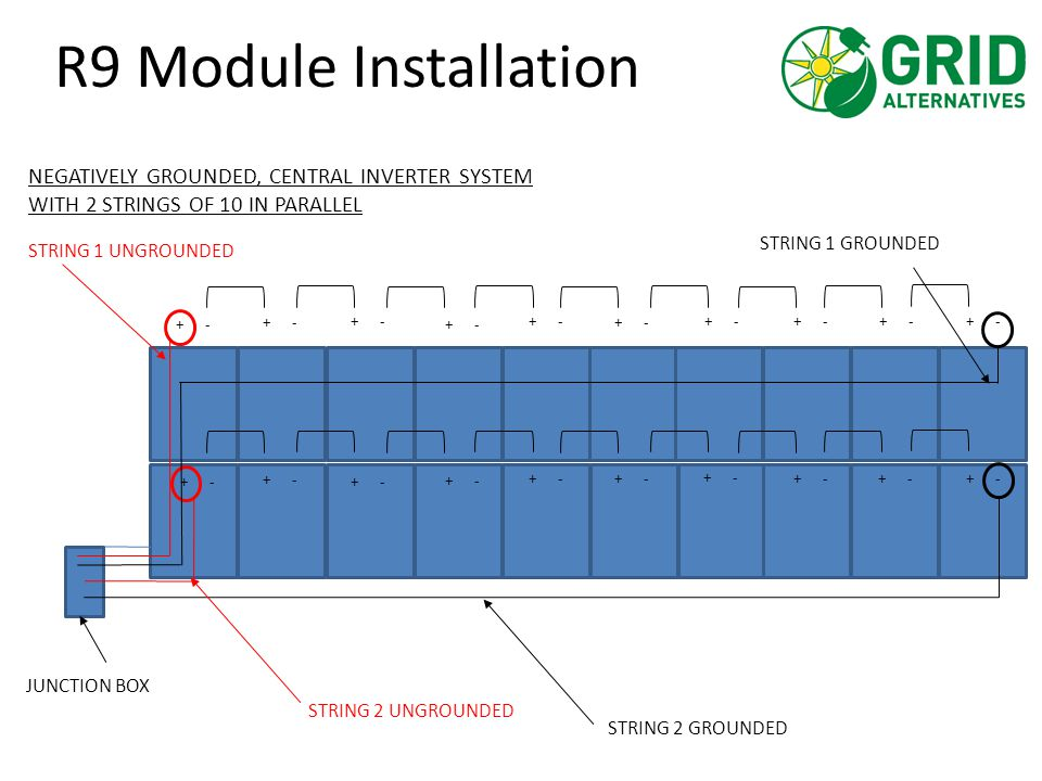 R9 Module Installation + - STRING 1 UNGROUNDED STRING 1 GROUNDED STRING 2 UNGROUNDED STRING 2 GROUNDED NEGATIVELY GROUNDED, CENTRAL INVERTER SYSTEM WI