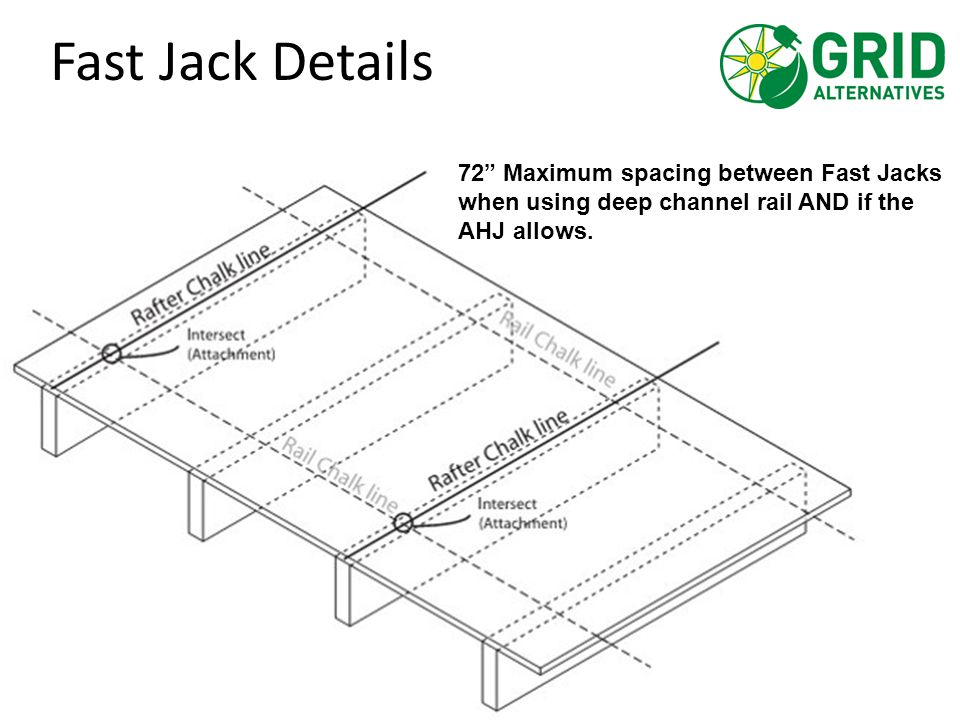 "72"" Maximum spacing between Fast Jacks when using deep channel rail AND if the AHJ allows. Fast Jack Details"