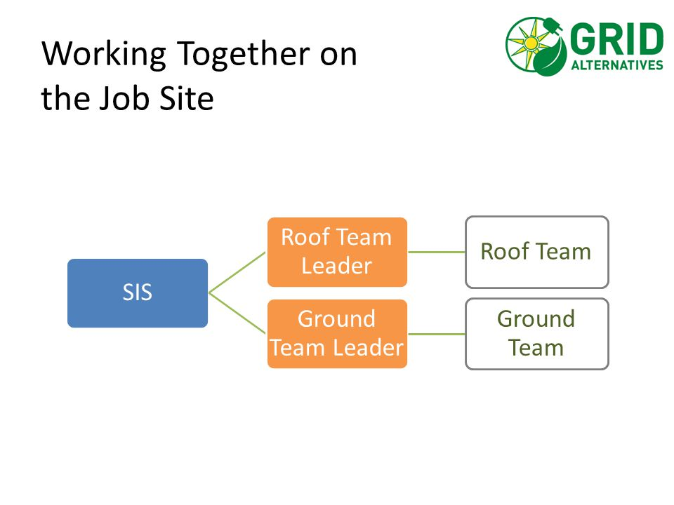 Roof Team Leader Checklist Skill Description (Must be able to train another volunteer) R1Volunteer Management R2Safety R3Protecting the Roof R4Locating Rafters R5Stand-off Installation R6Racking Assembly R7Junction Box Wiring R8Home Runs & Ground Wire R9Module Installation O1Tile Installation (Optional) O2Tilt-up Installation (Optional) O3Microinverters (Optional) Each skill has a corresponding reference code.