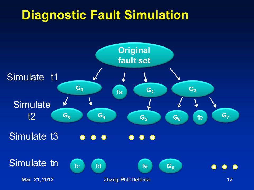 Simulate tn Diagnostic Fault Simulation Mar. 21, 201212 Original fault set Simulate t1 G0G0 G0G0 fa G2G2 G2G2 G3G3 G3G3 Simulate t2 fb G7G7 G7G7 G5G5