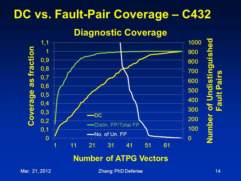 DC vs. Fault-Pair Coverage – C432 Mar. 21, 201214Zhang: PhD Defense