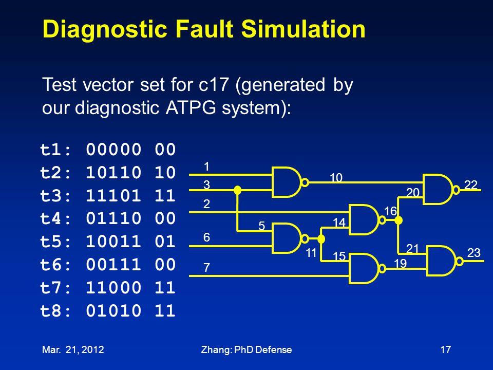 Diagnostic Fault Simulation t1: 00000 00 t2: 10110 10 t3: 11101 11 t4: 01110 00 t5: 10011 01 t6: 00111 00 t7: 11000 11 t8: 01010 11 Test vector set fo