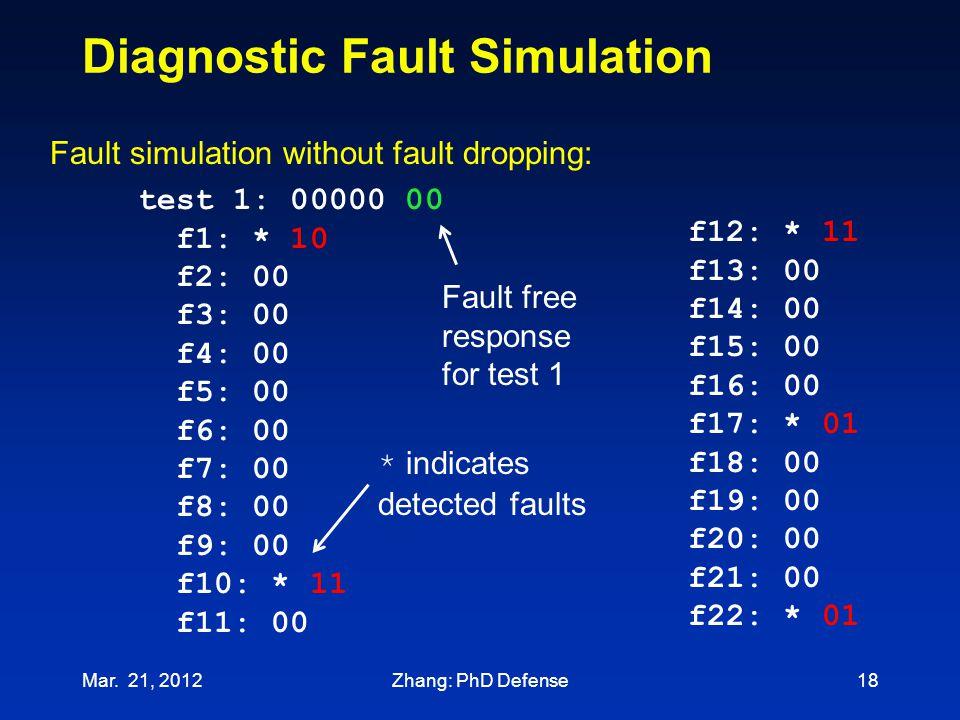 Diagnostic Fault Simulation test 1: 00000 00 f1: * 10 f2: 00 f3: 00 f4: 00 f5: 00 f6: 00 f7: 00 f8: 00 f9: 00 f10: * 11 f11: 00 Fault simulation witho