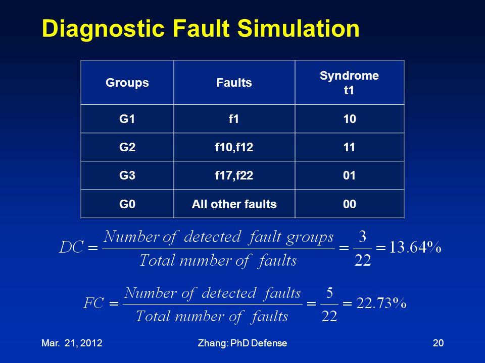 Diagnostic Fault Simulation 20Mar. 21, 2012Zhang: PhD Defense