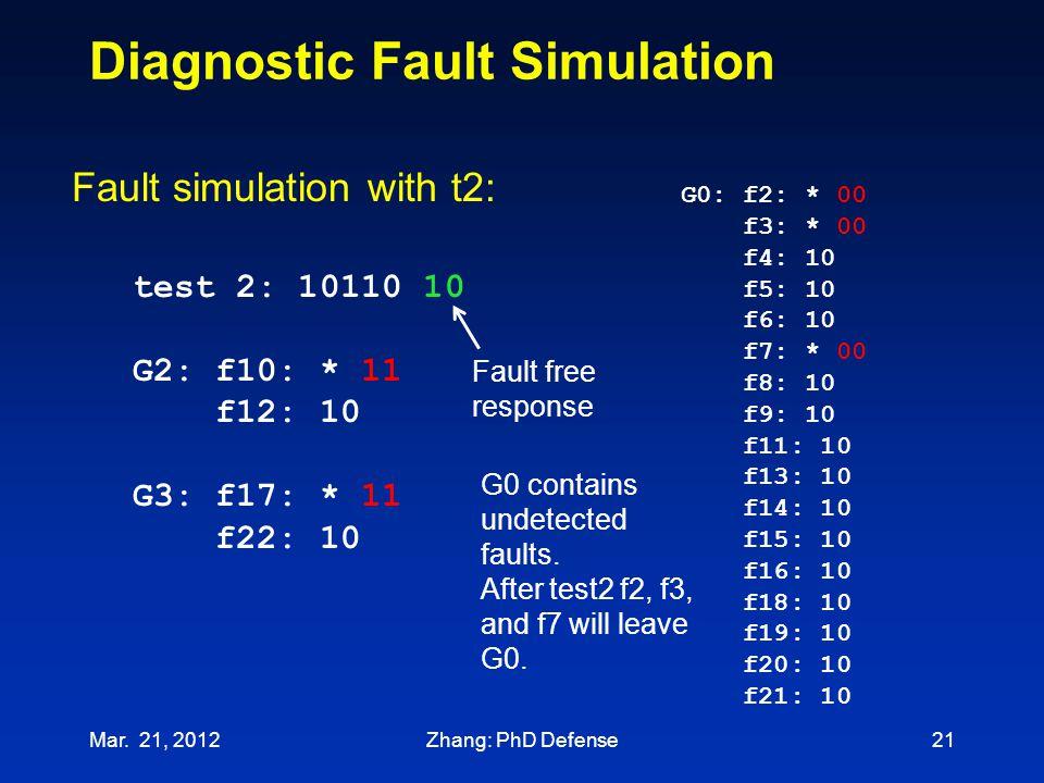 Diagnostic Fault Simulation test 2: 10110 10 G2: f10: * 11 f12: 10 G3: f17: * 11 f22: 10 Fault simulation with t2: G0: f2: * 00 f3: * 00 f4: 10 f5: 10