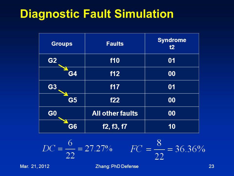 Diagnostic Fault Simulation 23Mar. 21, 2012Zhang: PhD Defense