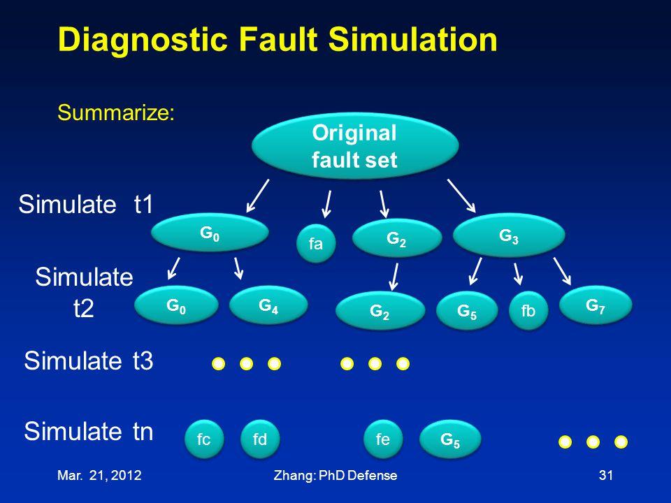 Simulate tn Diagnostic Fault Simulation Mar. 21, 201231 Original fault set Simulate t1 G0G0 G0G0 fa G2G2 G2G2 G3G3 G3G3 Simulate t2 fb G7G7 G7G7 G5G5