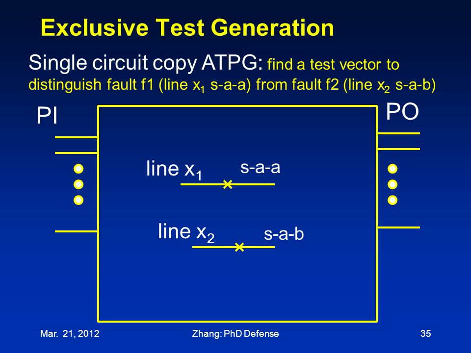 Exclusive Test Generation Mar. 21, 201235 line x 2 PI PO Single circuit copy ATPG: find a test vector to distinguish fault f1 (line x 1 s-a-a) from fa