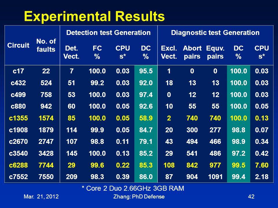 Experimental Results Mar. 21, 201242 * Core 2 Duo 2.66GHz 3GB RAM Zhang: PhD Defense