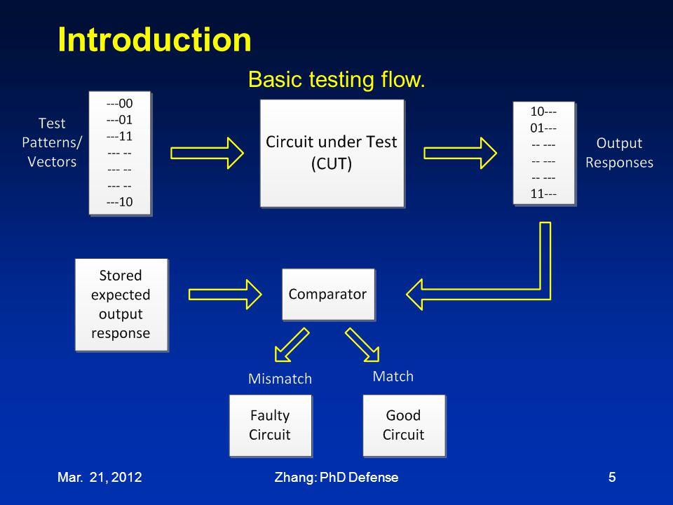 Introduction Mar. 21, 20125 Basic testing flow. Zhang: PhD Defense