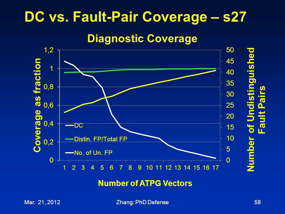 DC vs. Fault-Pair Coverage – s27 Mar. 21, 201258Zhang: PhD Defense
