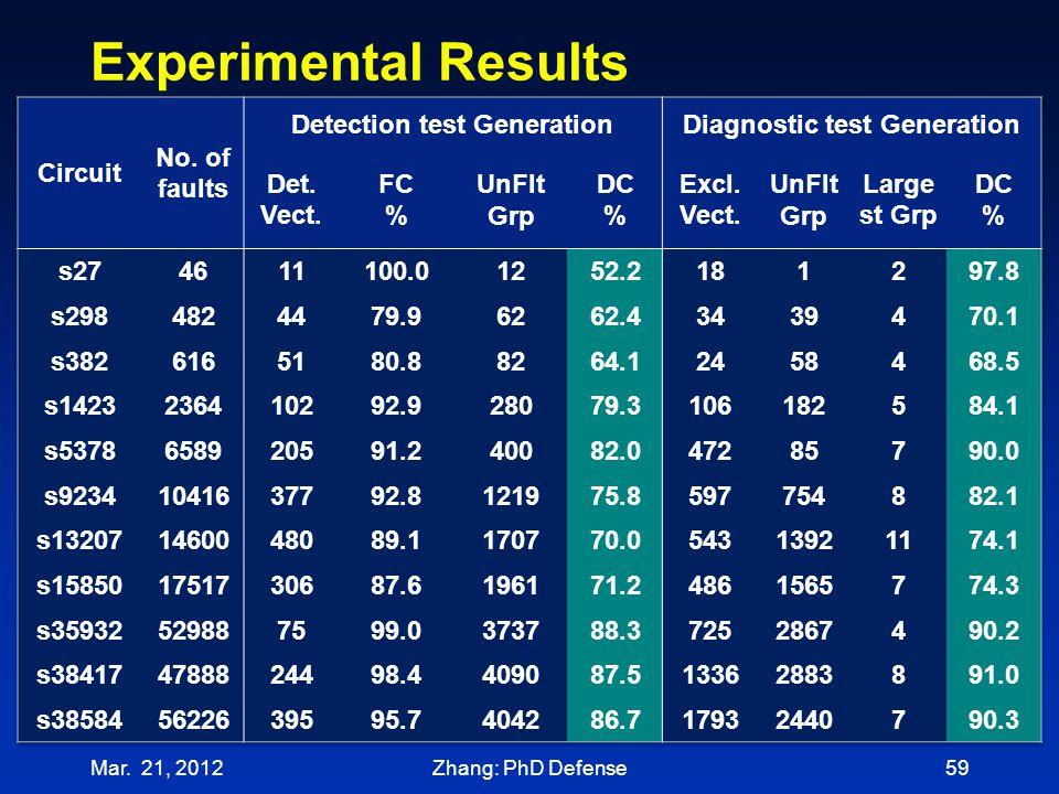 Experimental Results Mar. 21, 201259Zhang: PhD Defense