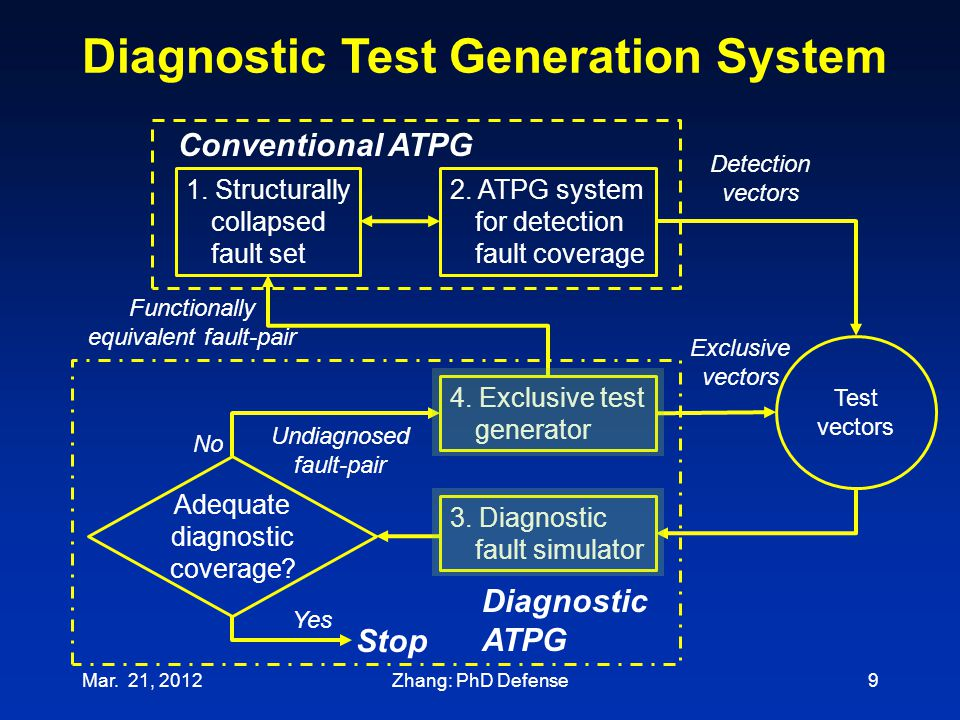 Mar. 21, 20129 1. Structurally collapsed fault set 2. ATPG system for detection fault coverage Test vectors Detection vectors 4. Exclusive test genera