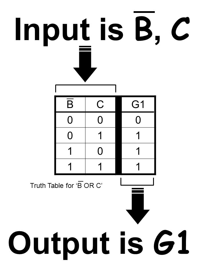 Output is G1 BCG1 000 011 101 111 Truth Table for 'B OR C' Input is B, C
