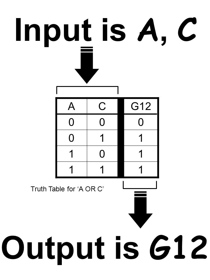 ACG12 000 011 101 111 Truth Table for 'A OR C' Input is A, C Output is G12