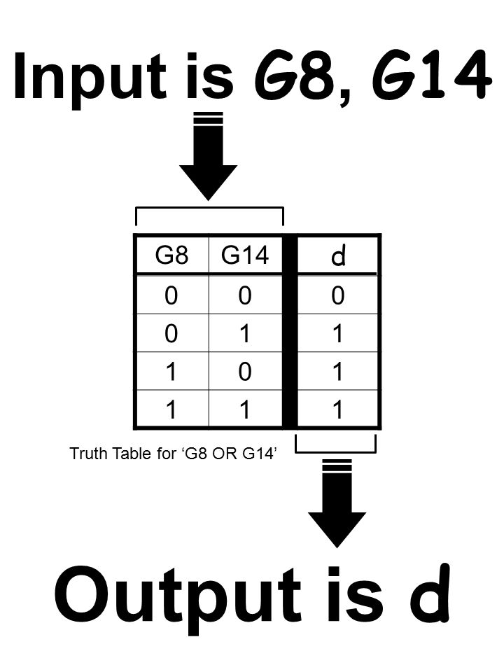 G8G14 d 000 011 101 111 Truth Table for 'G8 OR G14' Input is G8, G14 Output is d