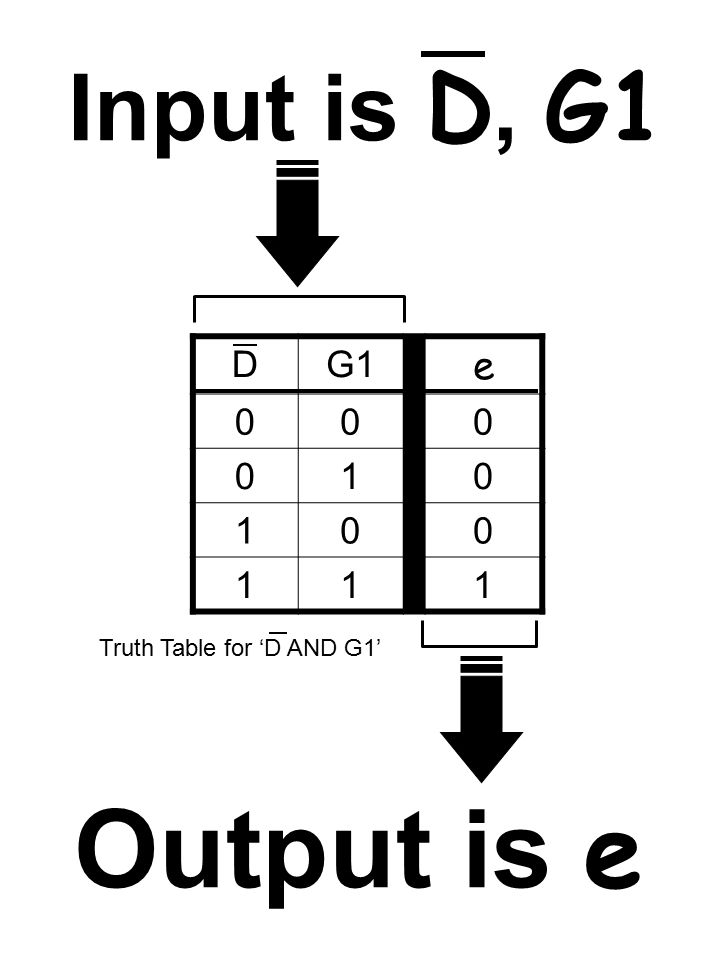 DG1 e 000 010 100 111 Truth Table for 'D AND G1' Input is D, G1 Output is e