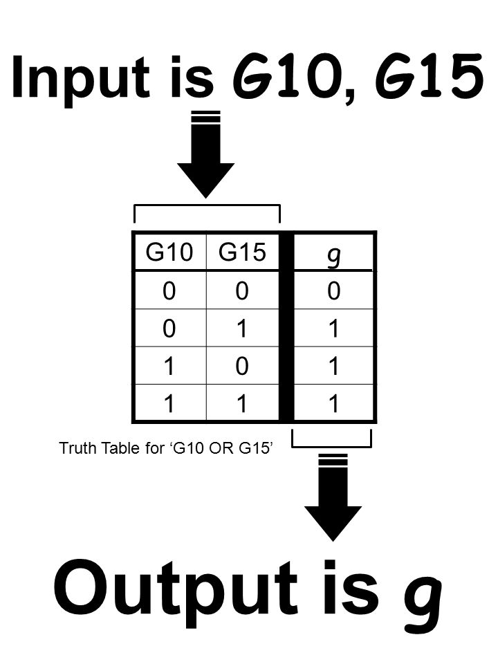 G10G15 g 000 011 101 111 Truth Table for 'G10 OR G15' Input is G10, G15 Output is g