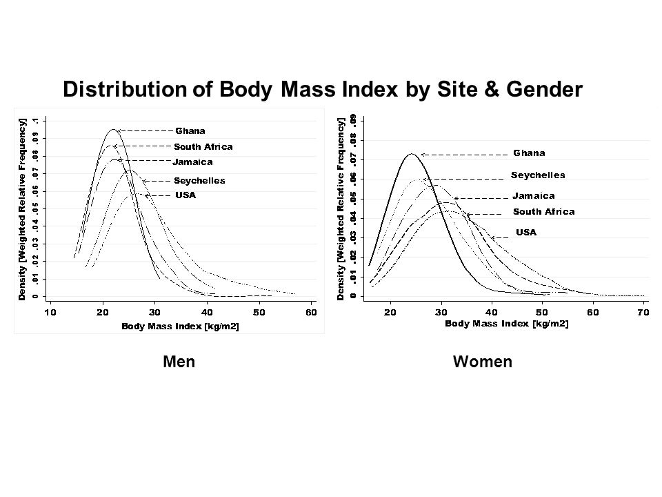 Distribution of Body Mass Index by Site & Gender MenWomen