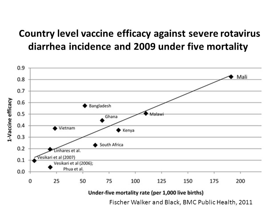 Country level vaccine efficacy against severe rotavirus diarrhea incidence and 2009 under five mortality Fischer Walker and Black, BMC Public Health, 2011
