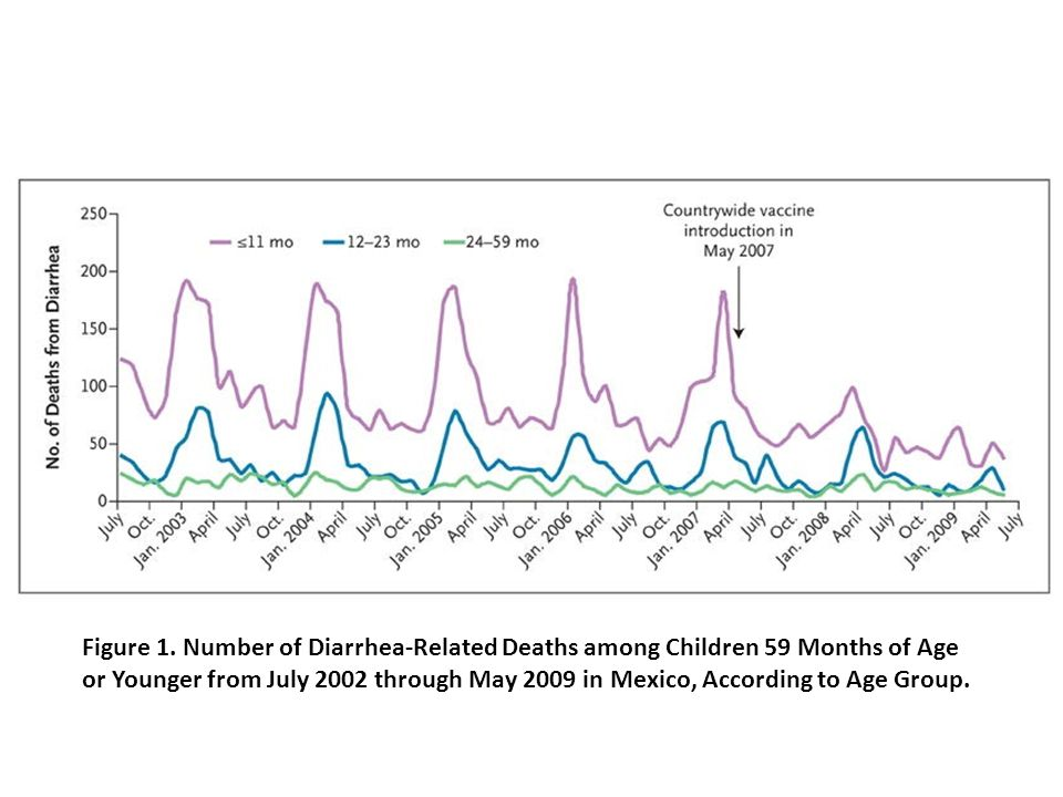Figure 1. Number of Diarrhea-Related Deaths among Children 59 Months of Age or Younger from July 2002 through May 2009 in Mexico, According to Age Gro