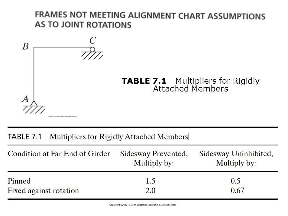 TABLE 7.1 Multipliers for Rigidly Attached Members