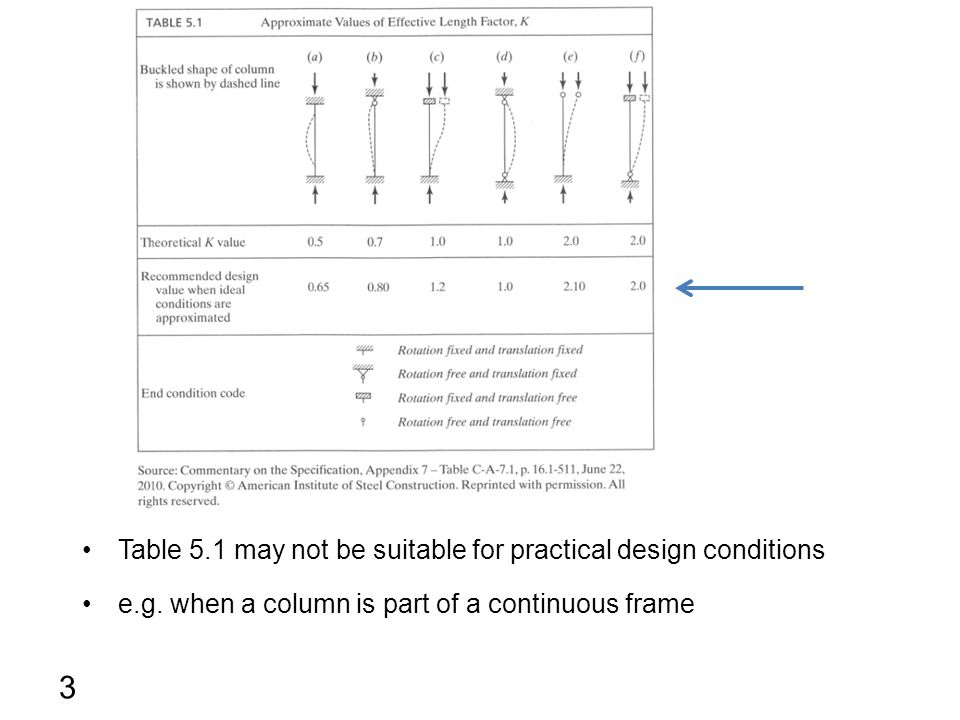 3 Table 5.1 may not be suitable for practical design conditions e.g. when a column is part of a continuous frame