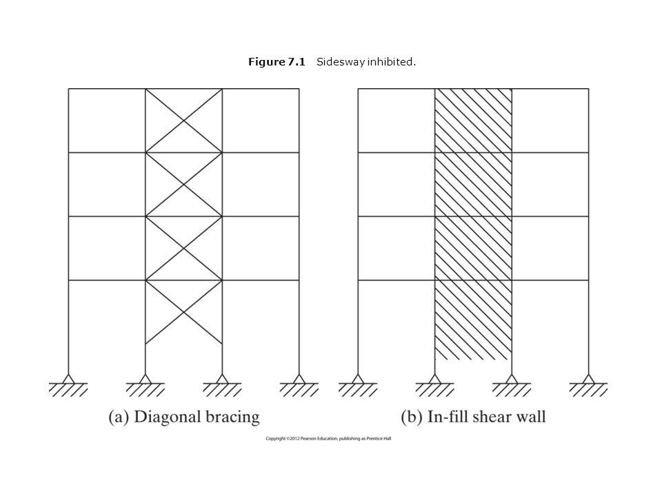 Figure 7.1 Sidesway inhibited.