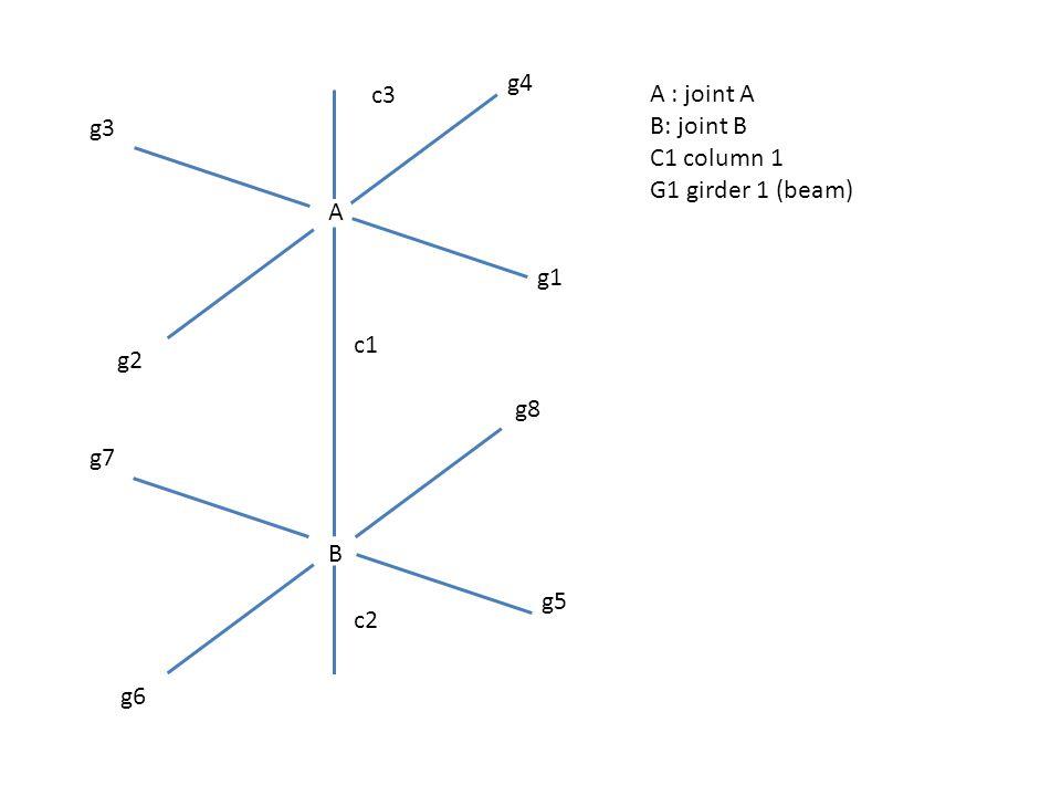 A B g4 g1 g5 g6 g3 g2 g7 g8 c1 c2 c3A : joint A B: joint B C1 column 1 G1 girder 1 (beam)