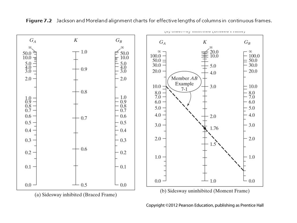 Table 7.2 Stiffness Reduction Factor, τ b Source: AISC Manual, Table 4-21, p.