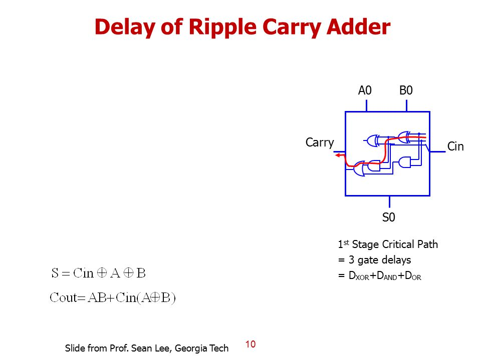 Delay of Ripple Carry Adder 10 S0 A0B0 Carry Cin 1 st Stage Critical Path = 3 gate delays = D XOR +D AND +D OR Slide from Prof. Sean Lee, Georgia Tech
