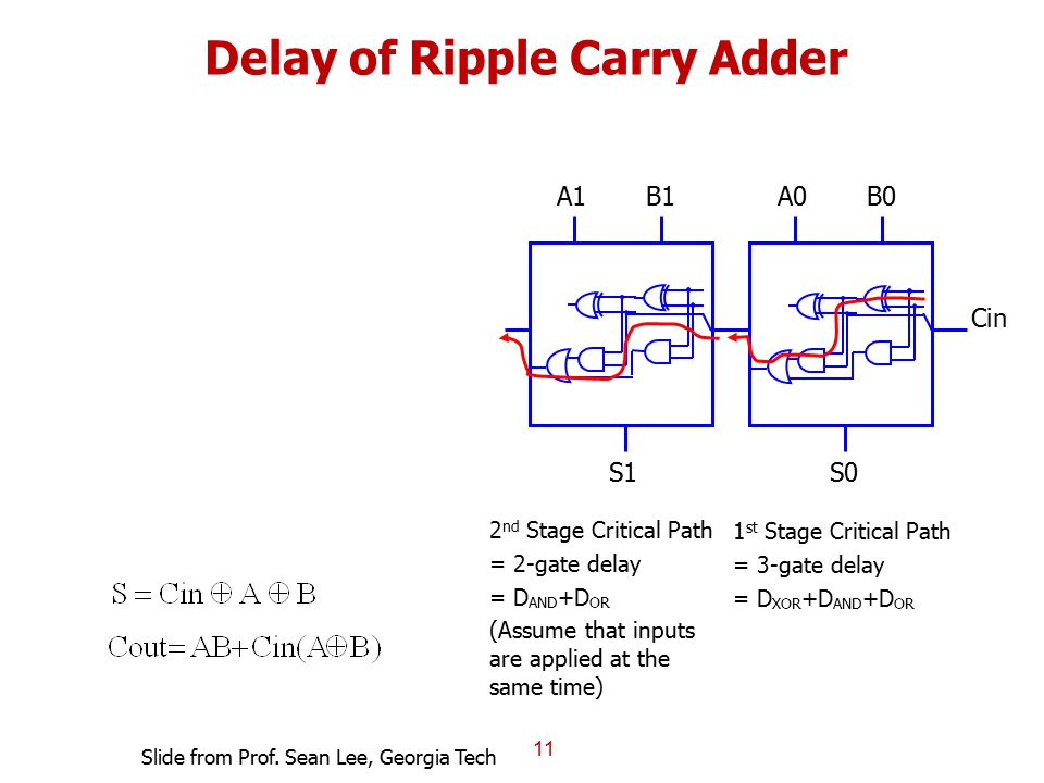 Delay of Ripple Carry Adder 11 1 st Stage Critical Path = 3-gate delay = D XOR +D AND +D OR 2 nd Stage Critical Path = 2-gate delay = D AND +D OR (Ass