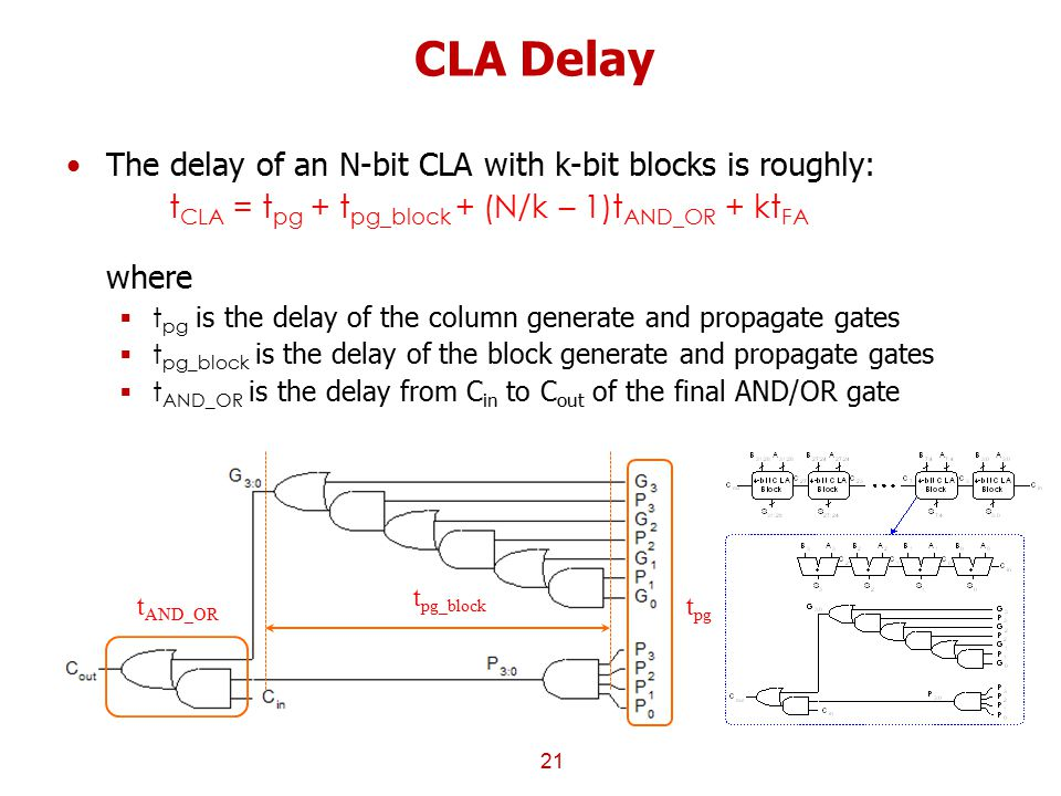 CLA Delay The delay of an N-bit CLA with k-bit blocks is roughly: t CLA = t pg + t pg_block + (N/k – 1)t AND_OR + kt FA where  t pg is the delay of t