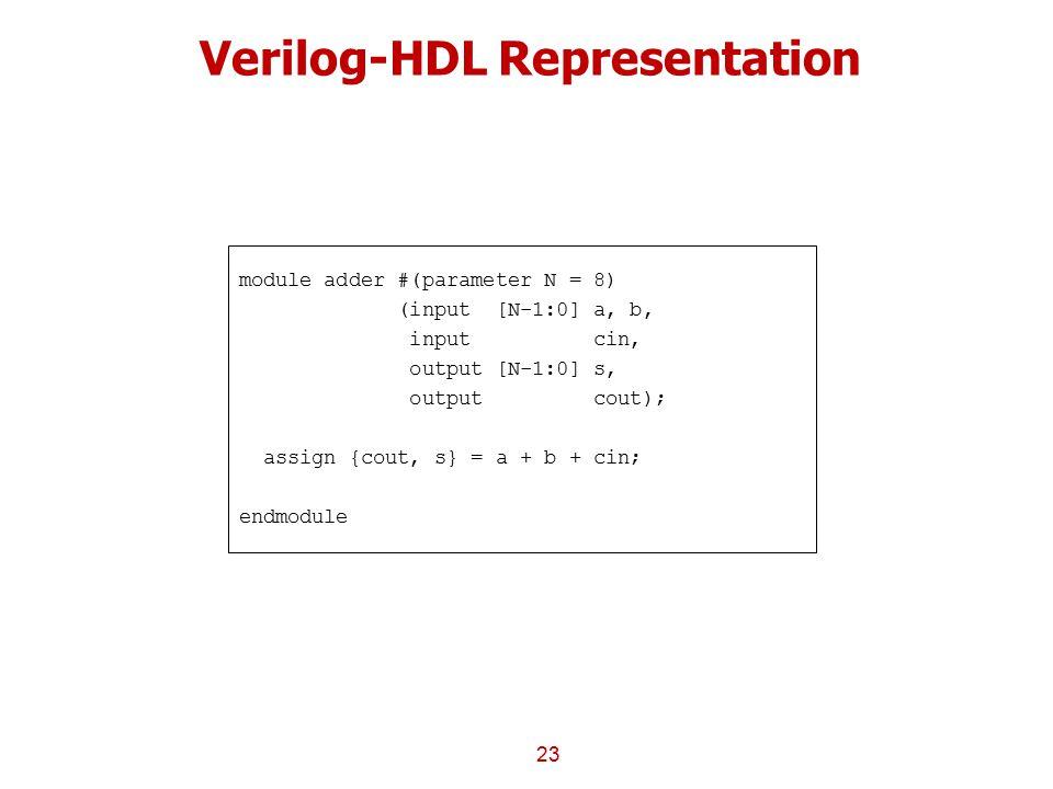 Verilog-HDL Representation 23 module adder #(parameter N = 8) (input [N-1:0] a, b, input cin, output [N-1:0] s, output cout); assign {cout, s} = a + b