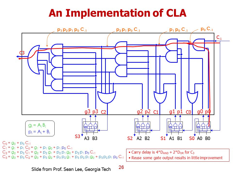 An Implementation of CLA 26 A0B0S0A1B1S1A2B2S2A3B3 S3  Carry delay is 4*D AND + 2*D OR for C 3  Reuse some gate output results in little improvement