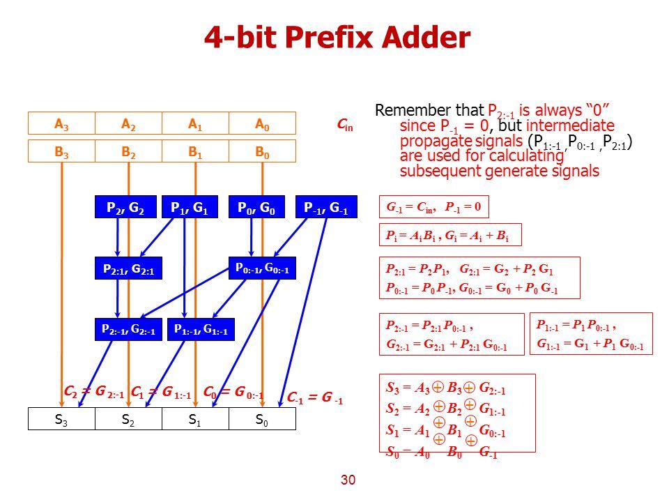 4-bit Prefix Adder 30 B3B3 B2B2 B1B1 B0B0 A3A3 A2A2 A1A1 A0A0 C in G -1 = C in, P -1 = 0 P 2, G 2 P 1, G 1 P 0, G 0 P -1, G -1 P i = A i B i, G i = A