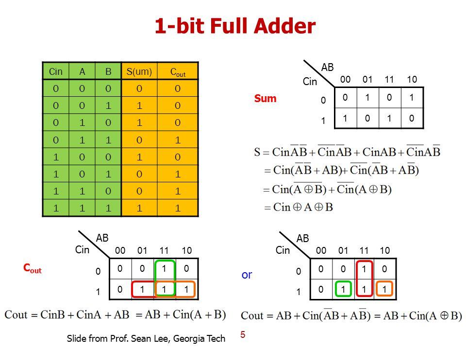 1-bit Full Adder 5 CinABS(um)C out 00000 00110 01010 01101 10010 10101 11001 11111 00011110 0 0101 1 1010 Cin AB 00011110 0 0010 1 0111 Cin AB 0001111