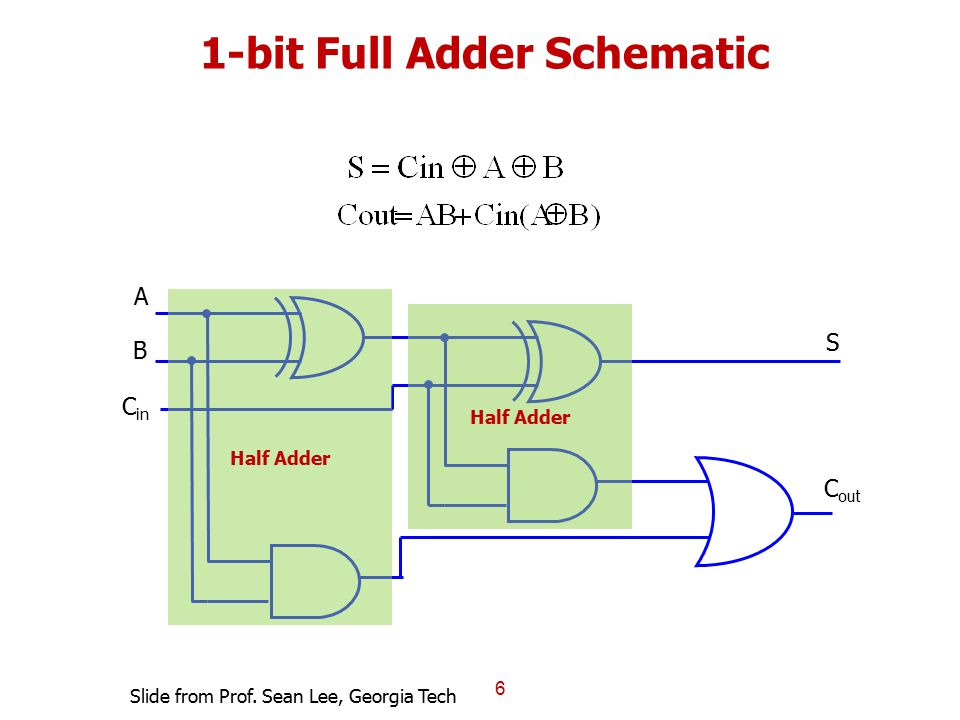 1-bit Full Adder Schematic 6 A B C in C out S Half Adder Slide from Prof. Sean Lee, Georgia Tech