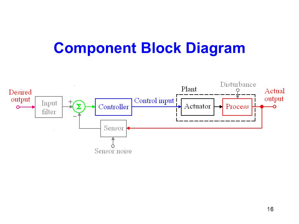 Component Block Diagram 16