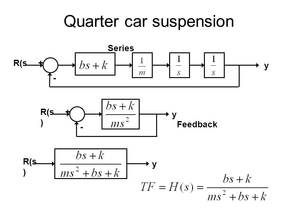 Quarter car suspension R(s y + - Series R(s ) + - y Feedback R(s ) y