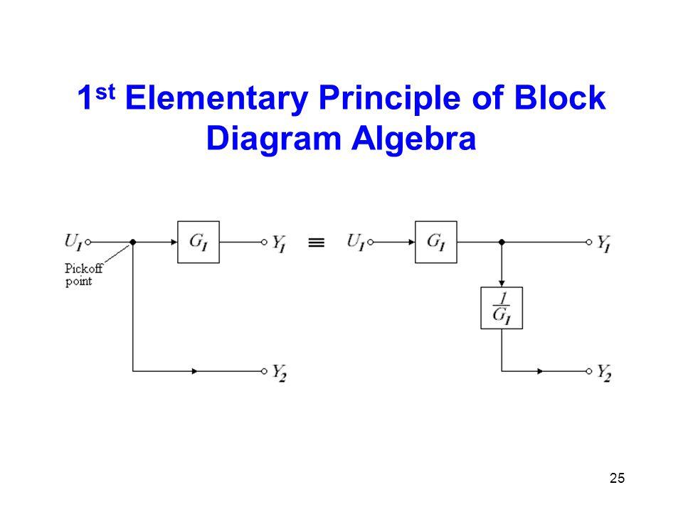 1 st Elementary Principle of Block Diagram Algebra 25