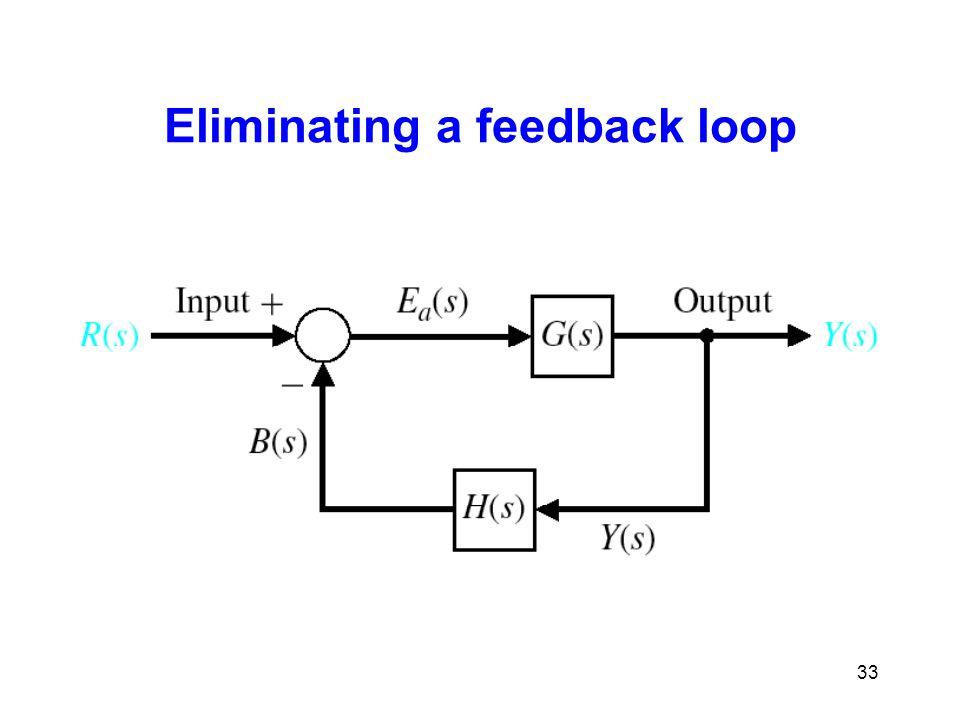 Eliminating a feedback loop 33