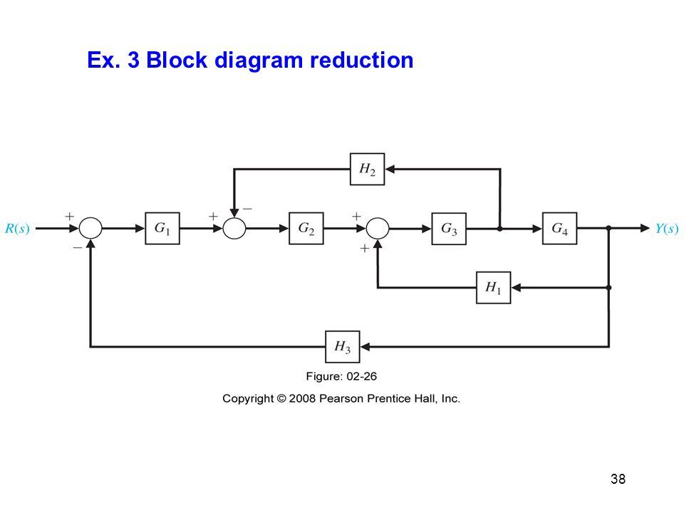 Ex. 3 Block diagram reduction 38