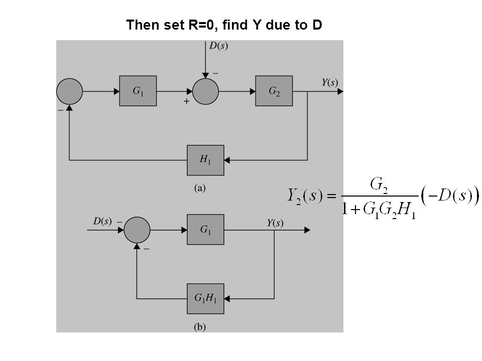 G2 Then set R=0, find Y due to D