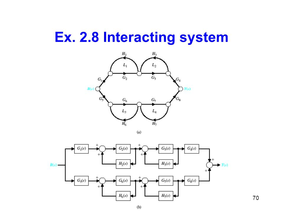 Control Systems70 Ex. 2.8 Interacting system