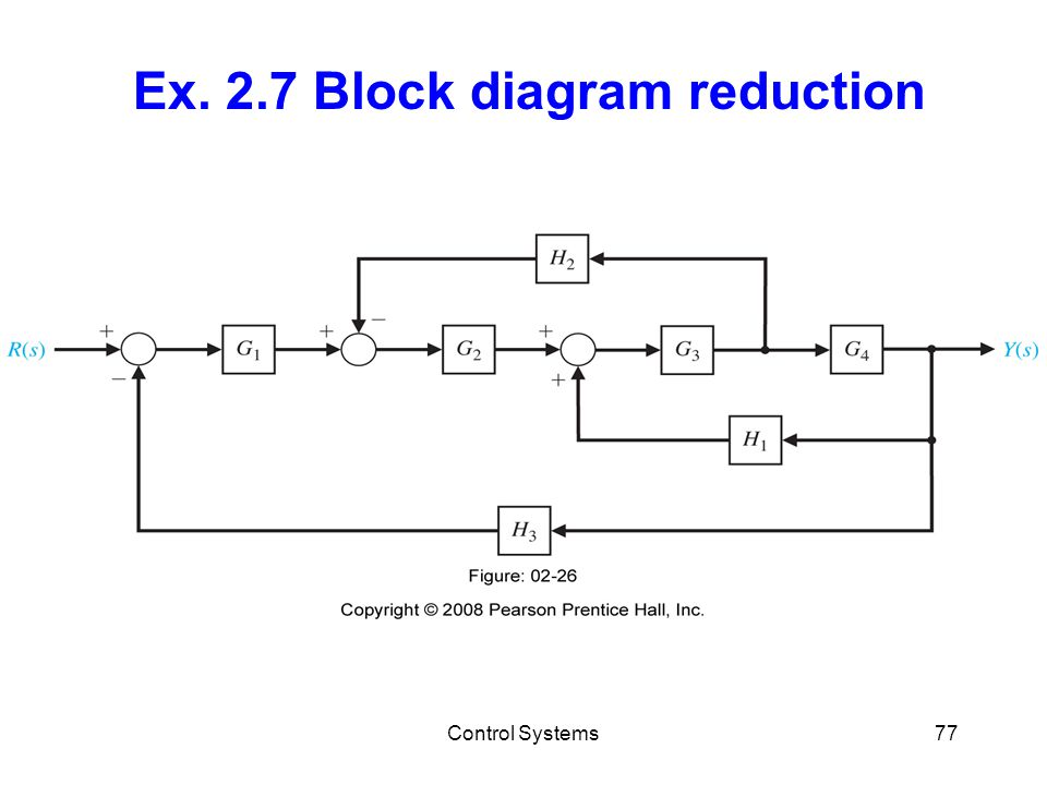 Control Systems77 Ex. 2.7 Block diagram reduction