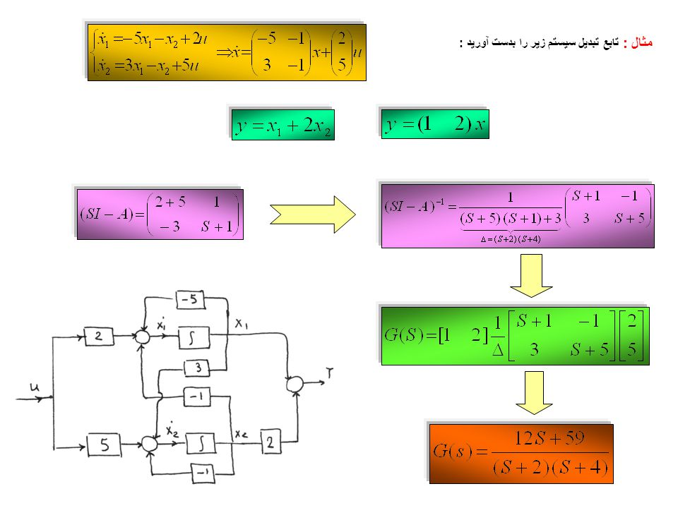 Control Systems60 2.Arrange the m or n (whichever is larger) nodes from left to right.