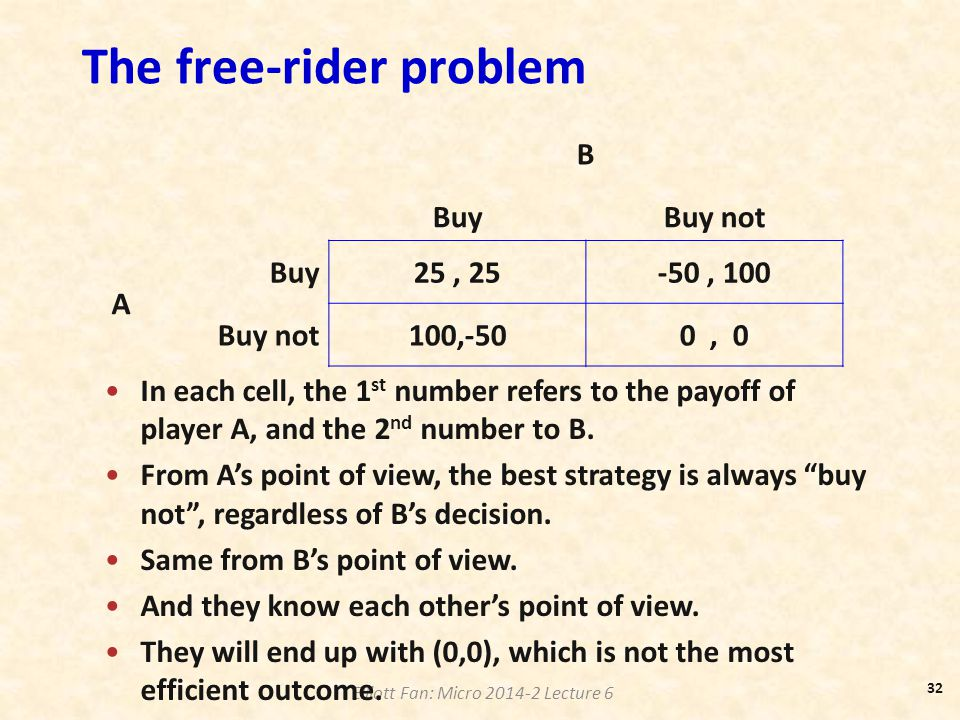 Elliott Fan: Micro 2014-2 Lecture 6 The free-rider problem B BuyBuy not A Buy25, 25-50, 100 Buy not100,-500, 0 In each cell, the 1 st number refers to
