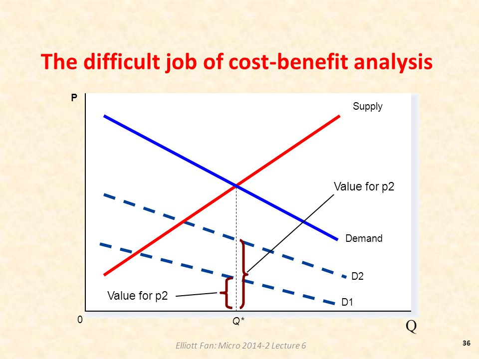 Elliott Fan: Micro 2014-2 Lecture 6 The difficult job of cost-benefit analysis Q 0 P D2 Supply Q* D1 Demand Value for p2 36