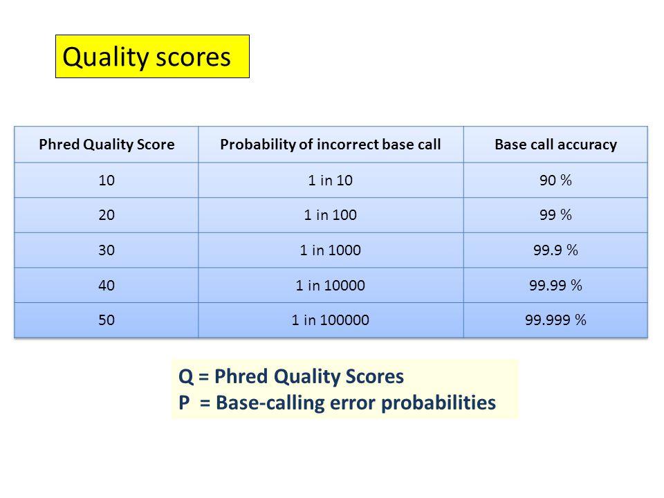 Q = Phred Quality Scores P = Base-calling error probabilities Quality scores